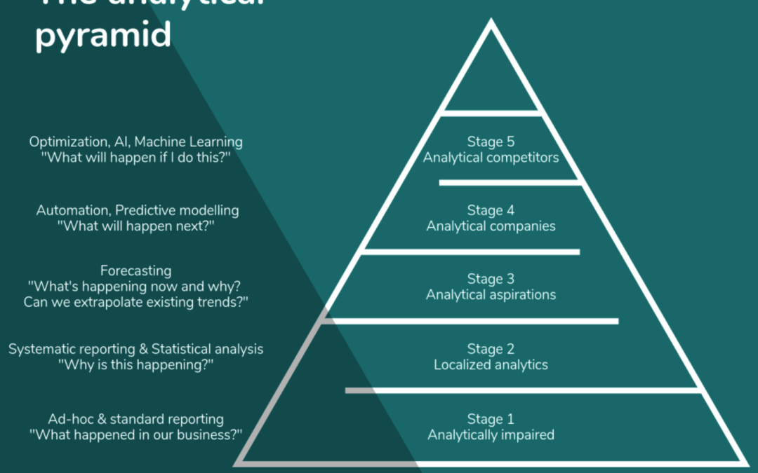 The analytical pyramid